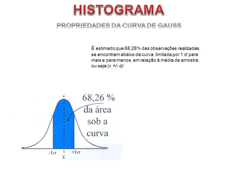 É estimado que 68,26% das observações realizadas, se encontram abaixo da curva, limitada por 1 σ para mais e para menos, em relação à média da amostra