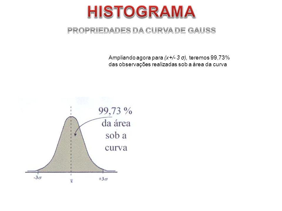 Ampliando agora para (x+/- 3 σ), teremos 99,73% das observações realizadas sob a área da curva