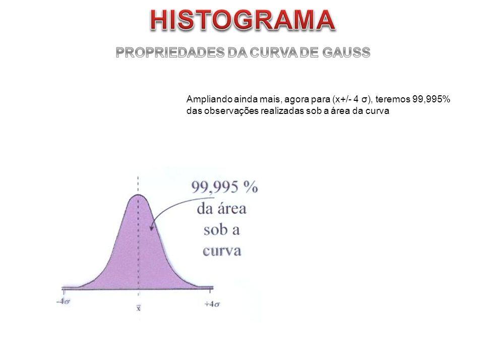 Ampliando ainda mais, agora para (x+/- 4 σ), teremos 99,995% das observações realizadas sob a área da curva