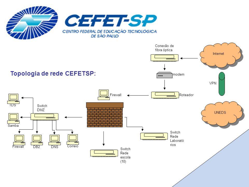Topologia de rede CEFETSP: Internet Firewall DNS Firewall Correio DB2 TDS Samba Roteador Switch Rede escola (10) Conexão de fibra óptica Switch DMZ modem UNEDS VPN Switch Rede Laborató rios
