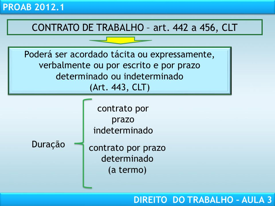 RESPONSABILIDADE CIVIL AULA 1 PROAB 2012.1 DIREITO DO TRABALHO – AULA 3 CONTRATO DE TRABALHO – art. 442 a 456, CLT Poderá ser acordado tácita ou expre
