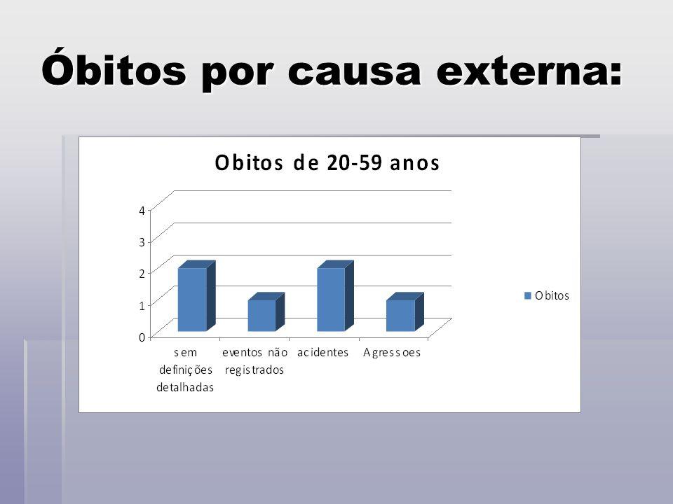 Óbitos por causa externa:
