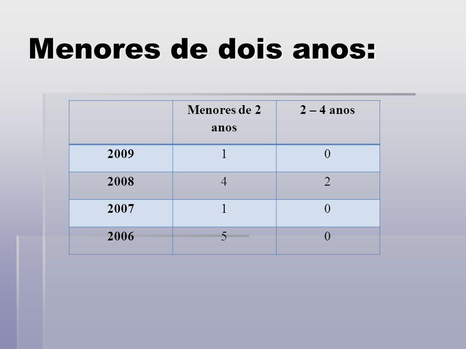 Menores de dois anos: Menores de 2 anos 2 – 4 anos 200910 200842 200710 200650