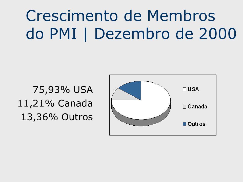 Crescimento de Membros do PMI | Dezembro de 2000 75,93% USA 11,21% Canada 13,36% Outros