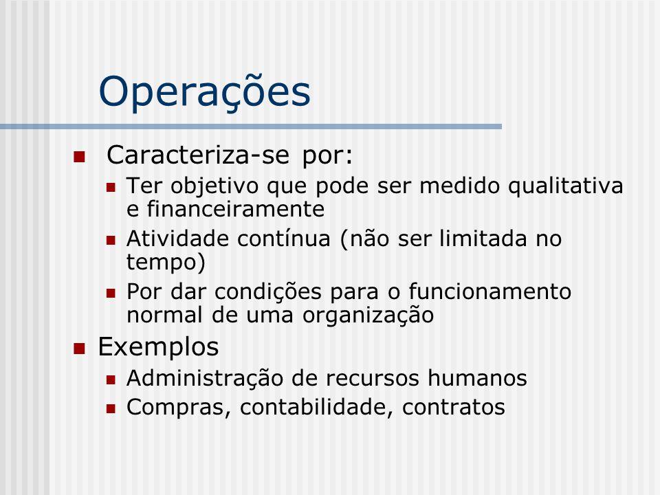 Operações Caracteriza-se por: Ter objetivo que pode ser medido qualitativa e financeiramente Atividade contínua (não ser limitada no tempo) Por dar condições para o funcionamento normal de uma organização Exemplos Administração de recursos humanos Compras, contabilidade, contratos