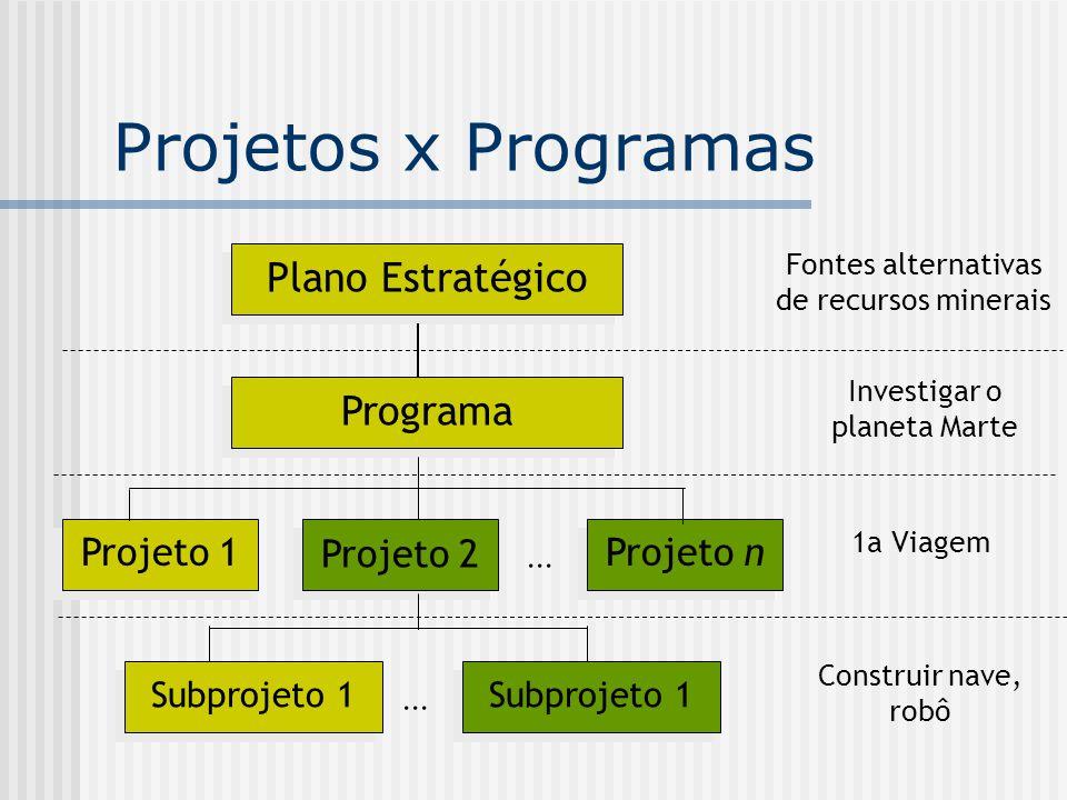 Projetos x Programas Projeto n Plano Estratégico Programa Projeto 1 Projeto 2...