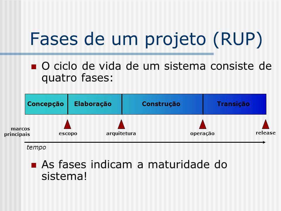 Fases de um projeto (RUP) O ciclo de vida de um sistema consiste de quatro fases: As fases indicam a maturidade do sistema.
