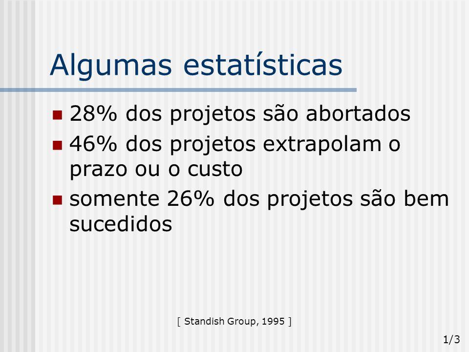 Algumas estatísticas 28% dos projetos são abortados 46% dos projetos extrapolam o prazo ou o custo somente 26% dos projetos são bem sucedidos [ Standish Group, 1995 ] 1/3