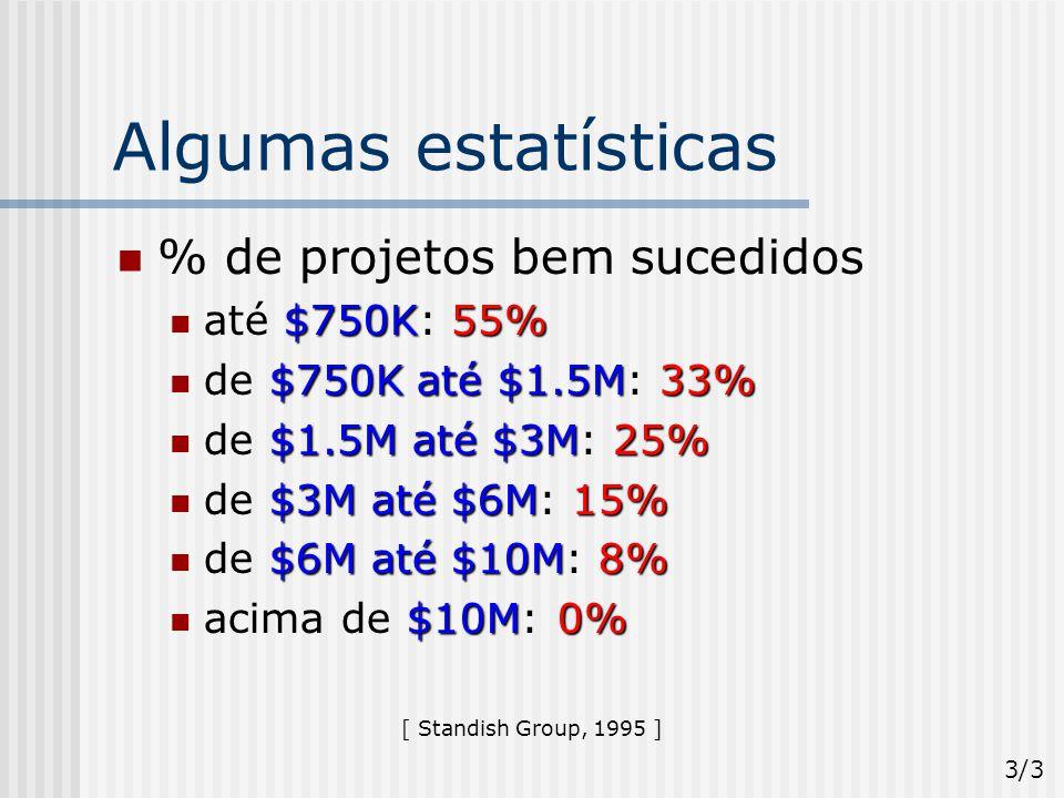 Crescimento de Membros do PMI na Década de 90