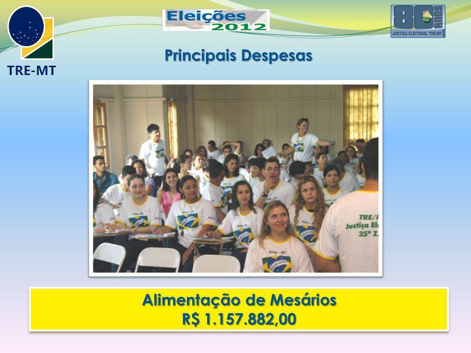 TRE-MT Principais Despesas Alimentação de Mesários R$ 1.157.882,00 Alimentação de Mesários R$ 1.157.882,00