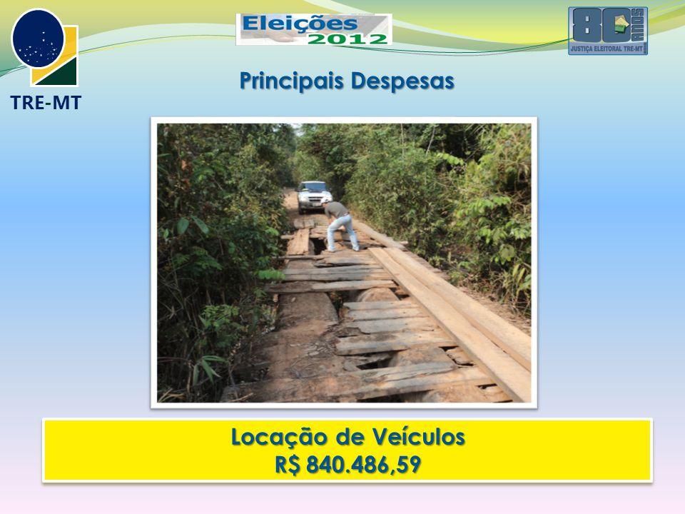 TRE-MT Locação de Veículos R$ 840.486,59 Locação de Veículos R$ 840.486,59 Principais Despesas