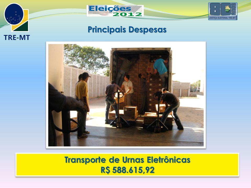 TRE-MT Principais Despesas Transporte de Urnas Eletrônicas R$ 588.615,92 Transporte de Urnas Eletrônicas R$ 588.615,92