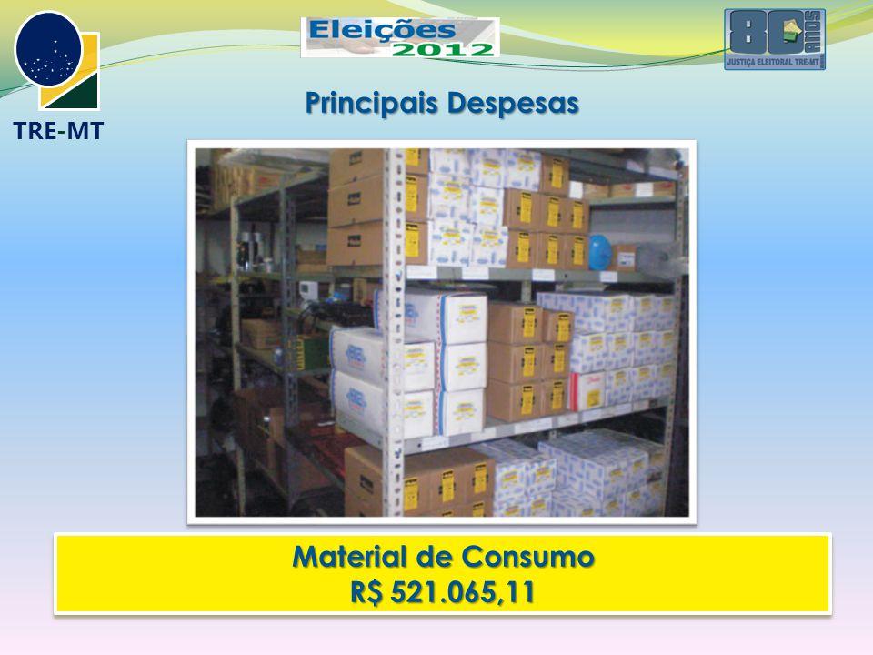 TRE-MT Principais Despesas Material de Consumo R$ 521.065,11 Material de Consumo R$ 521.065,11