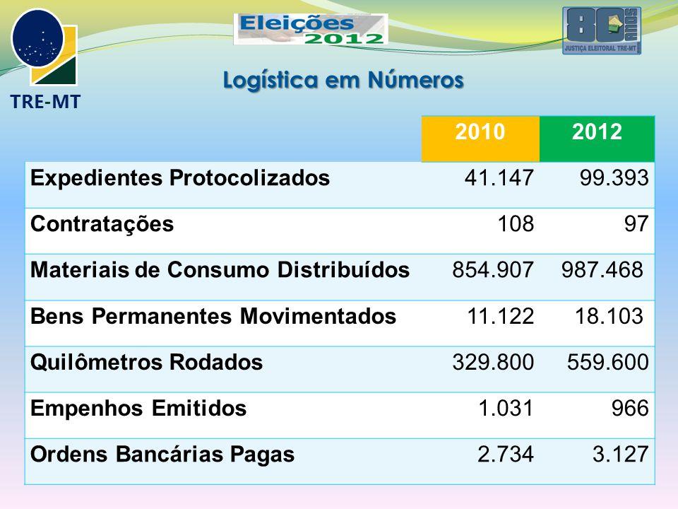 Logística em Números 20102012 Expedientes Protocolizados41.14799.393 Contratações10897 Materiais de Consumo Distribuídos854.907987.468 Bens Permanente