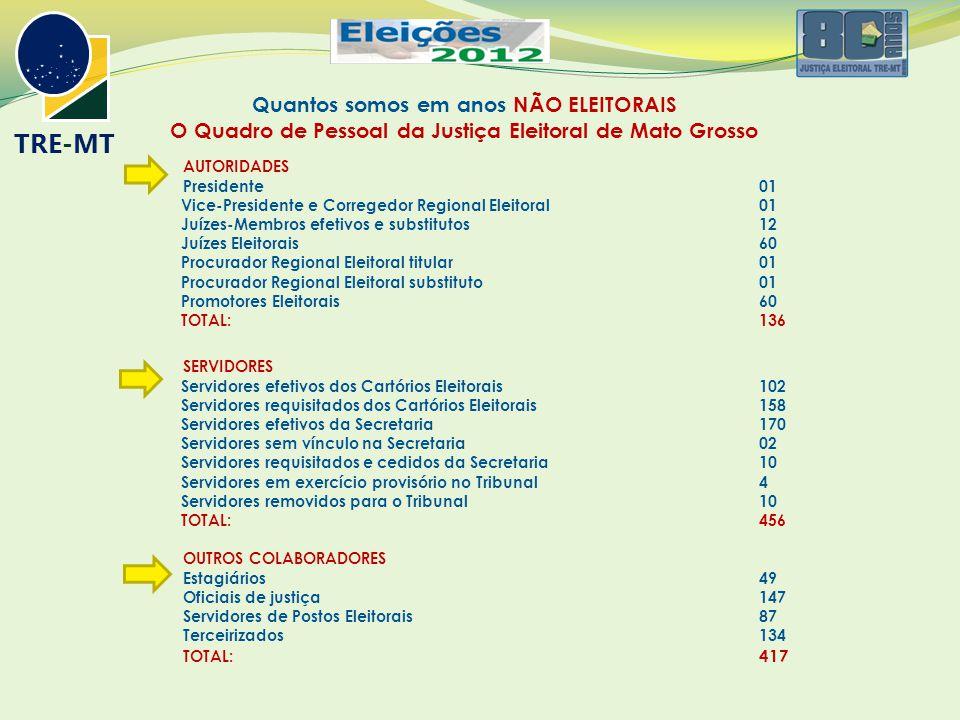 Quantos somos em anos NÃO ELEITORAIS O Quadro de Pessoal da Justiça Eleitoral de Mato Grosso AUTORIDADES Presidente 01 Vice-Presidente e Corregedor Regional Eleitoral01 Juízes-Membros efetivos e substitutos12 Juízes Eleitorais60 Procurador Regional Eleitoral titular01 Procurador Regional Eleitoral substituto01 Promotores Eleitorais60 TOTAL: 136 SERVIDORES Servidores efetivos dos Cartórios Eleitorais102 Servidores requisitados dos Cartórios Eleitorais158 Servidores efetivos da Secretaria170 Servidores sem vínculo na Secretaria02 Servidores requisitados e cedidos da Secretaria10 Servidores em exercício provisório no Tribunal4 Servidores removidos para o Tribunal10 TOTAL: 456 OUTROS COLABORADORES Estagiários 49 Oficiais de justiça 147 Servidores de Postos Eleitorais 87 Terceirizados 134 TOTAL: 417 TRE-MT