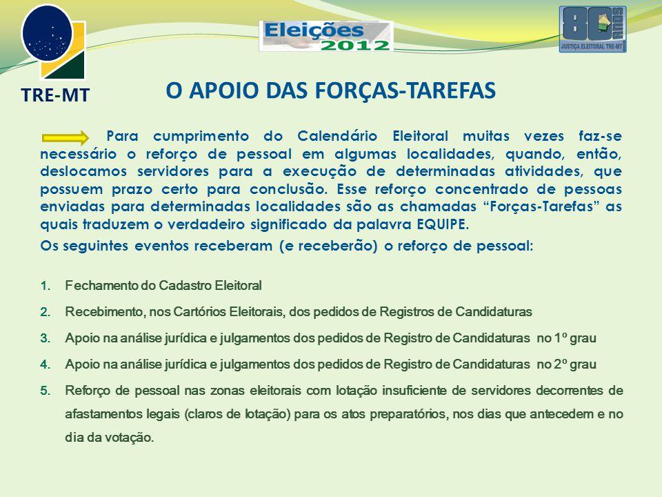 TRE-MT O APOIO DAS FORÇAS-TAREFAS Para cumprimento do Calendário Eleitoral muitas vezes faz-se necessário o reforço de pessoal em algumas localidades,