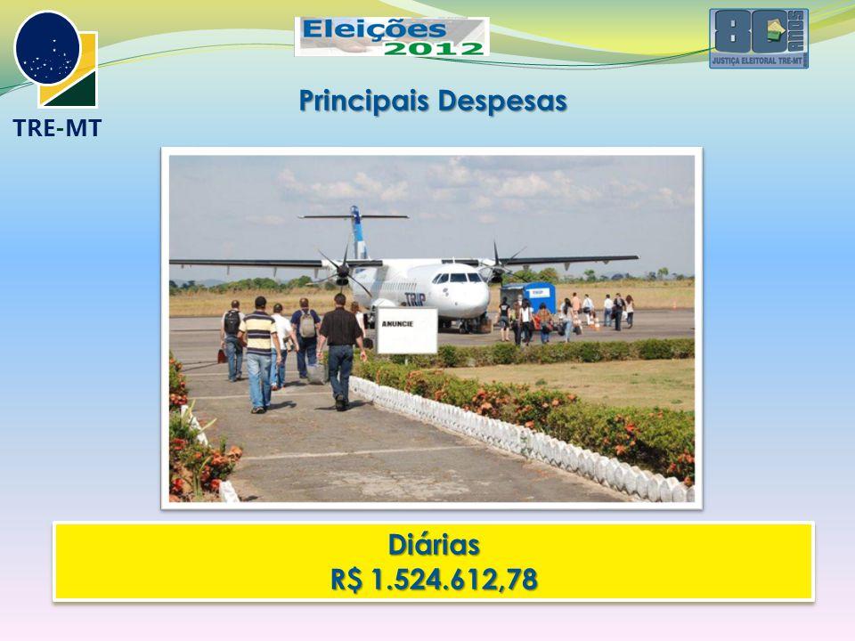 Principais Despesas Diárias R$ 1.524.612,78 Diárias