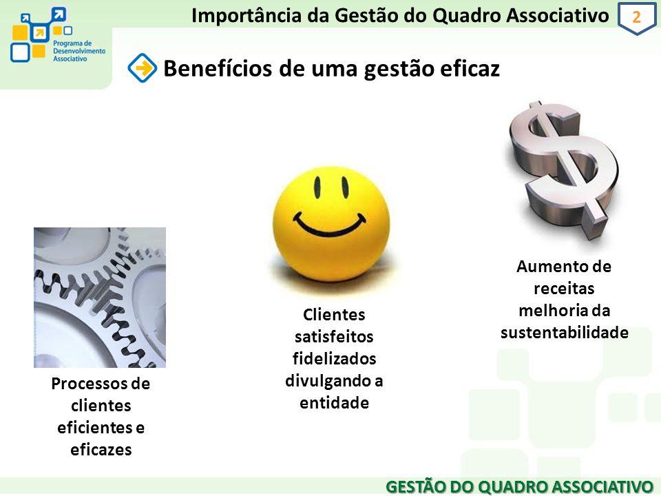 2 Benefícios de uma gestão eficaz Importância da Gestão do Quadro Associativo Aumento de receitas melhoria da sustentabilidade Clientes satisfeitos fi