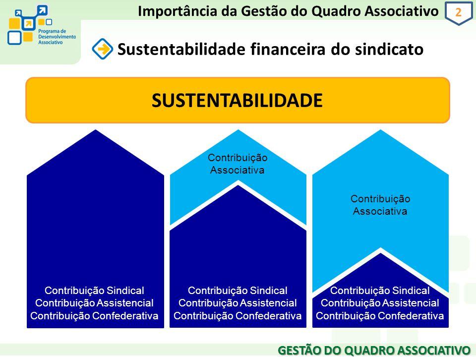 GESTÃO DO QUADRO ASSOCIATIVO 2 Sustentabilidade financeira do sindicato Importância da Gestão do Quadro Associativo Contribuição Sindical Contribuição