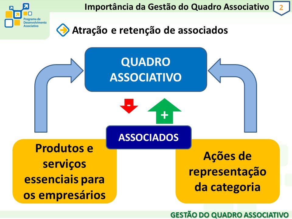 GESTÃO DO QUADRO ASSOCIATIVO 2 Atração e retenção de associados Importância da Gestão do Quadro Associativo QUADRO ASSOCIATIVO - + Produtos e serviços