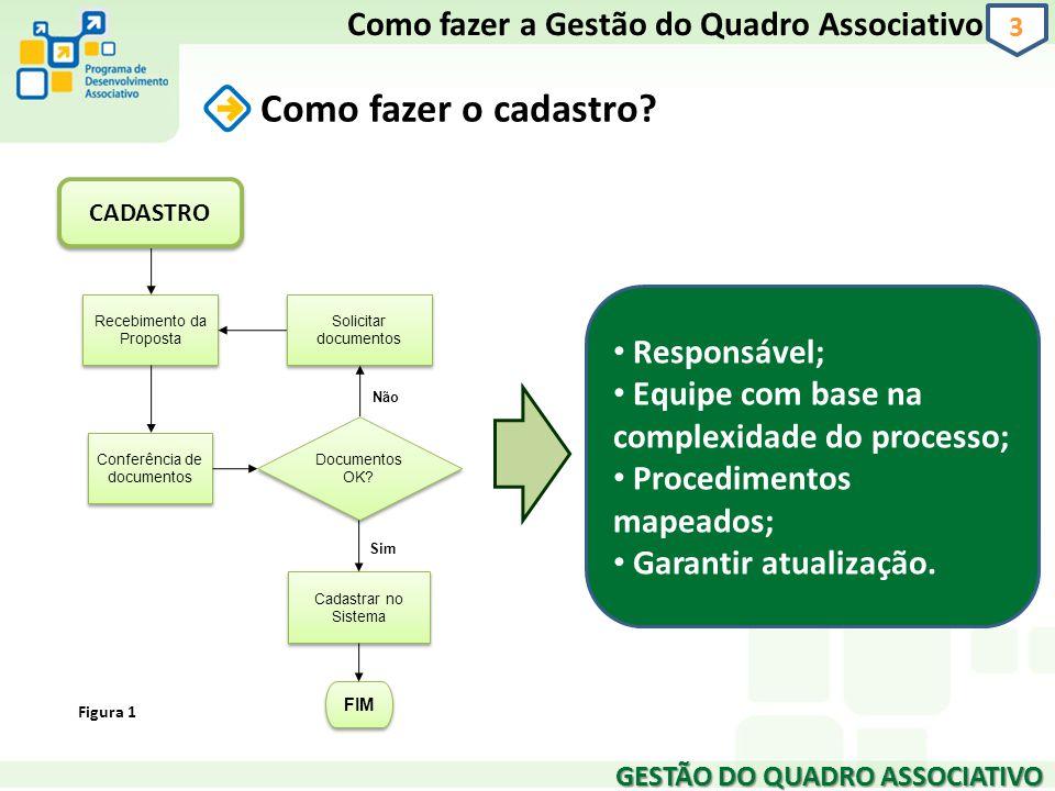 GESTÃO DO QUADRO ASSOCIATIVO 3 Como fazer o cadastro? Como fazer a Gestão do Quadro Associativo Conferência de documentos Cadastrar no Sistema Recebim