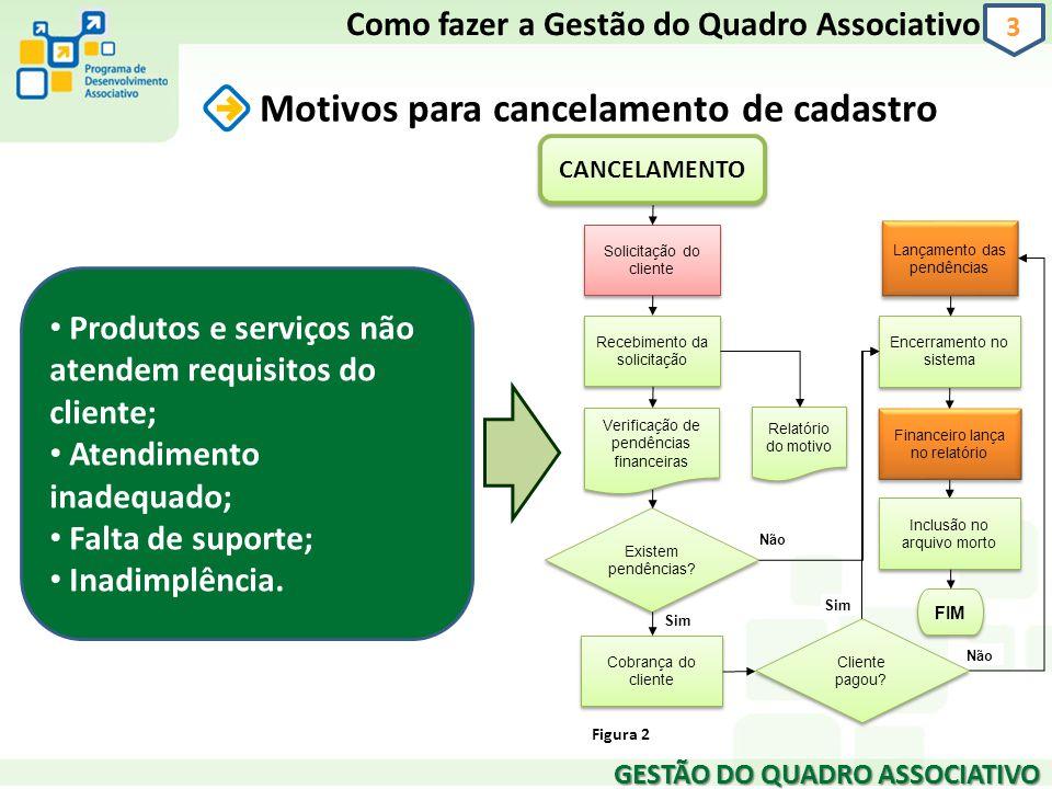 GESTÃO DO QUADRO ASSOCIATIVO 3 Motivos para cancelamento de cadastro Como fazer a Gestão do Quadro Associativo Produtos e serviços não atendem requisi