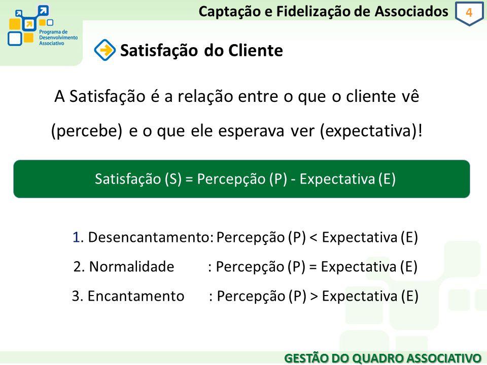 GESTÃO DO QUADRO ASSOCIATIVO 4 Satisfação do Cliente Captação e Fidelização de Associados A Satisfação é a relação entre o que o cliente vê (percebe)