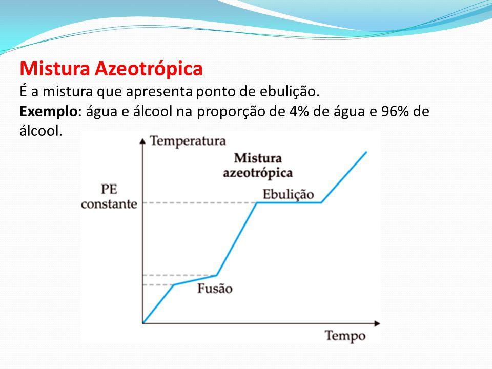 Mistura Azeotrópica É a mistura que apresenta ponto de ebulição. Exemplo: água e álcool na proporção de 4% de água e 96% de álcool.