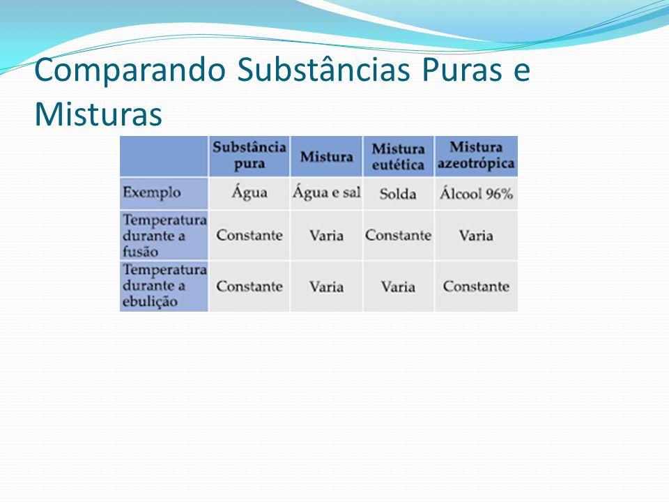 Comparando Substâncias Puras e Misturas
