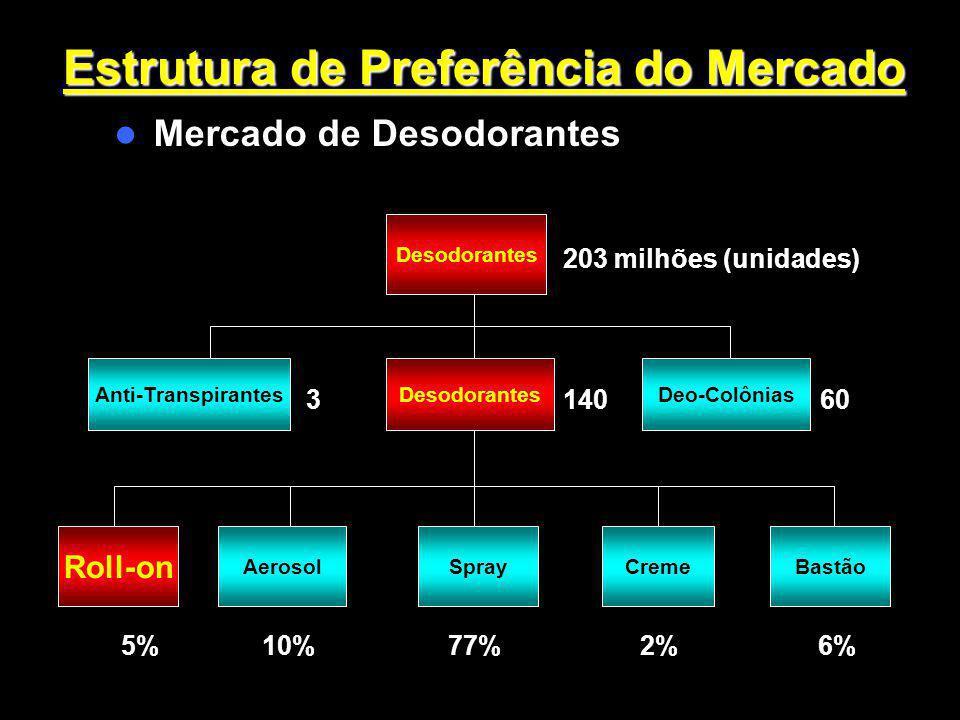 Estrutura de Preferência do Mercado Mercado de Desodorantes 203 milhões (unidades) 3 140 60 5% 10% 77% 2% 6% Desodorantes Anti-TranspirantesDeo-Colôni