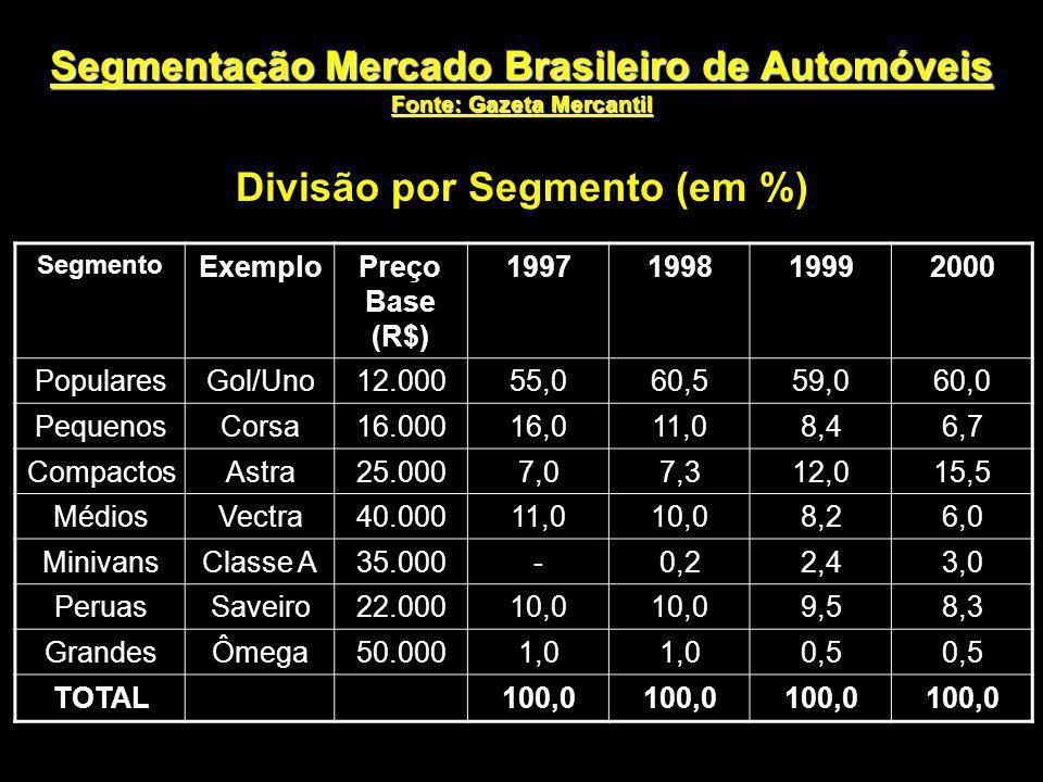 Segmentação Mercado Brasileiro de Automóveis Fonte: Gazeta Mercantil Divisão por Segmento (em %) Segmento ExemploPreço Base (R$) 1997199819992000 Popu