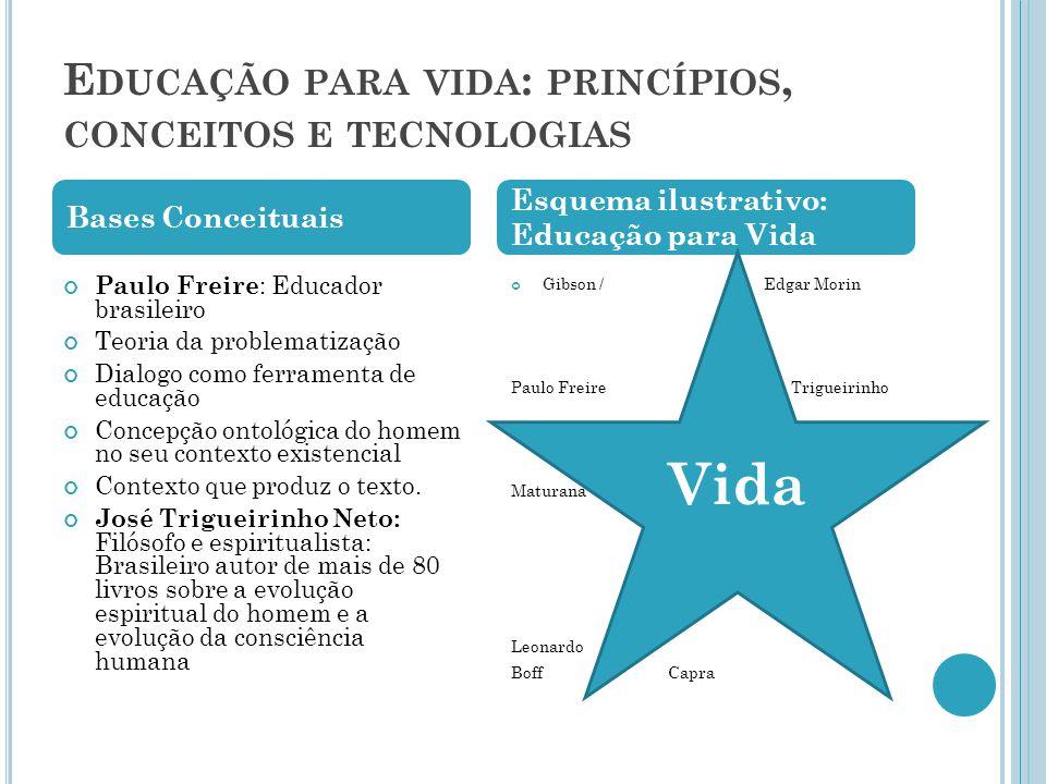 E DUCAÇÃO PARA VIDA : PRINCÍPIOS, CONCEITOS E TECNOLOGIAS Paulo Freire : Educador brasileiro Teoria da problematização Dialogo como ferramenta de educação Concepção ontológica do homem no seu contexto existencial Contexto que produz o texto.