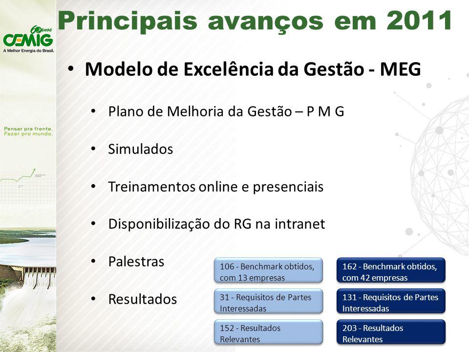 Principais avanços em 2011 Modelo de Excelência da Gestão - MEG Plano de Melhoria da Gestão – P M G Simulados Treinamentos online e presenciais Disponibilização do RG na intranet Palestras Resultados 106 - Benchmark obtidos, com 13 empresas 31 - Requisitos de Partes Interessadas 152 - Resultados Relevantes 162 - Benchmark obtidos, com 42 empresas 131 - Requisitos de Partes Interessadas 203 - Resultados Relevantes