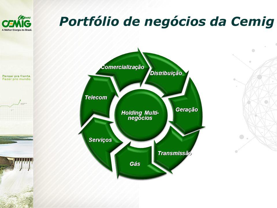 Portfólio de negócios da Cemig Holding Multi- negócios Geração Comercialização Distribuição Gás Serviços Telecom Transmissão