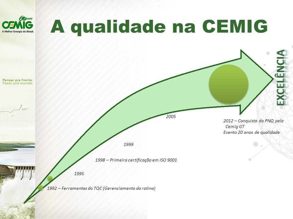 A qualidade na CEMIG 1992 – Ferramentas do TQC (Gerenciamento da rotina) 1995 2005 2012 – Conquista do PNQ pela Cemig GT Evento 20 anos de qualidade 1999 1998 – Primeira certificação em ISO 9001