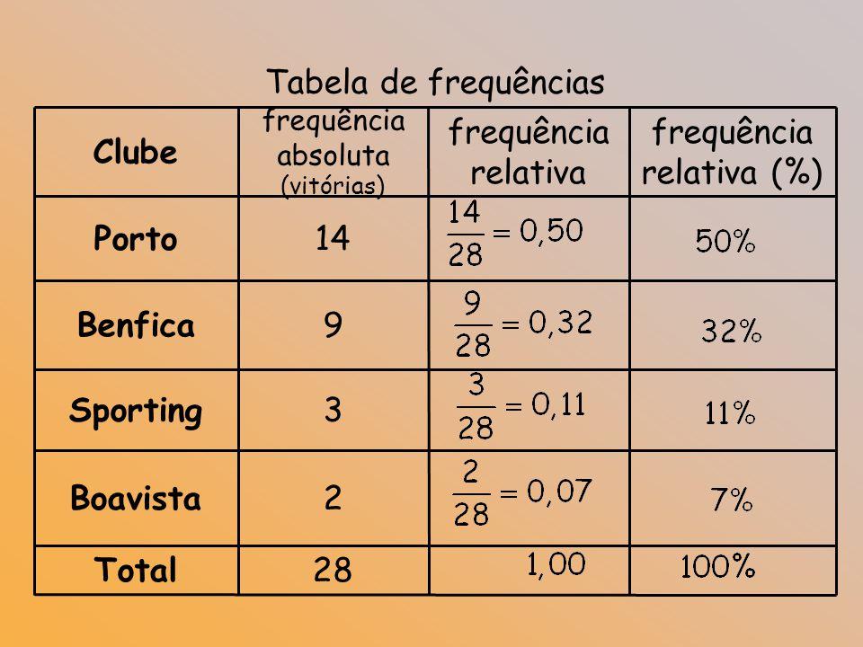 Frequência relativa?!?!?!... A frequência relativa de um acontecimento é o quociente entre a frequência absoluta e o número de vezes que se repete a e