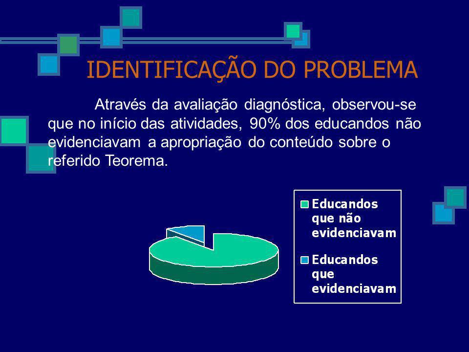 IDENTIFICAÇÃO DO PROBLEMA Através da avaliação diagnóstica, observou-se que no início das atividades, 90% dos educandos não evidenciavam a apropriação