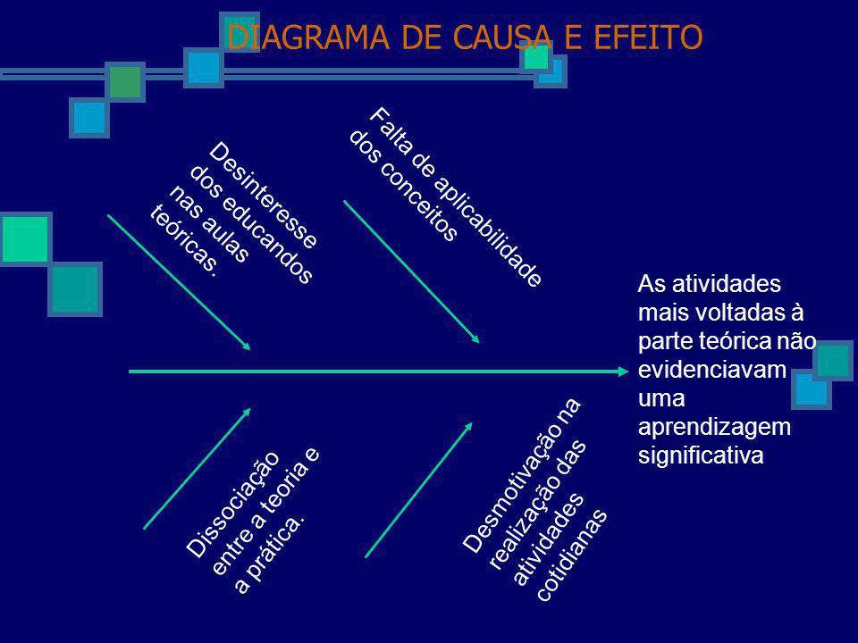 DIAGRAMA DE CAUSA E EFEITO Desinteresse dos educandos nas aulas teóricas. Falta de aplicabilidade dos conceitos Desmotivação na realização das ativida