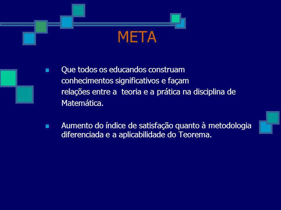 META Que todos os educandos construam conhecimentos significativos e façam relações entre a teoria e a prática na disciplina de Matemática. Aumento do