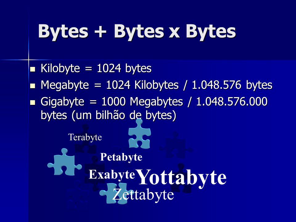 Bytes + Bytes x Bytes Kilobyte = 1024 bytes Kilobyte = 1024 bytes Megabyte = 1024 Kilobytes / 1.048.576 bytes Megabyte = 1024 Kilobytes / 1.048.576 by