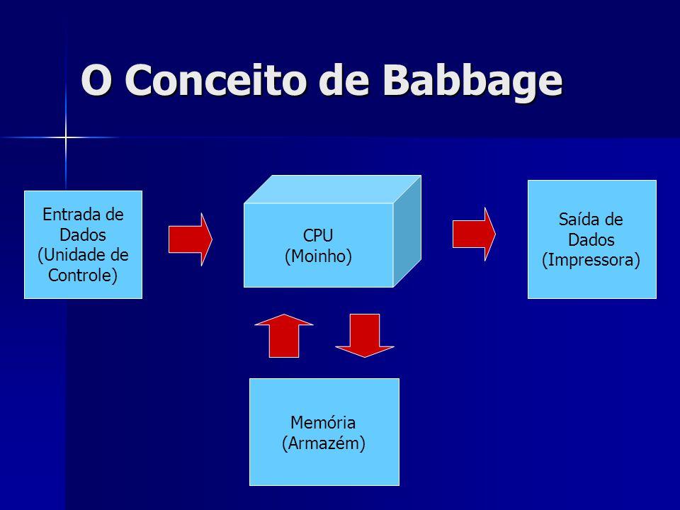 O Conceito de Babbage CPU (Moinho) Entrada de Dados (Unidade de Controle) Saída de Dados (Impressora) Memória (Armazém)