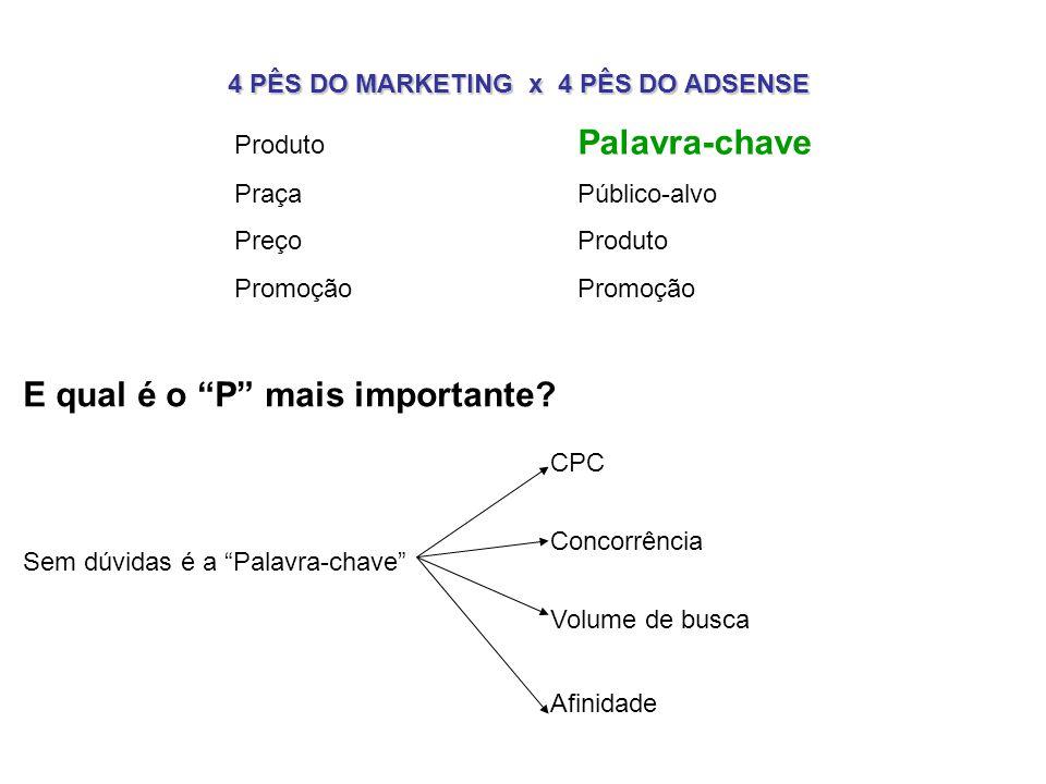 4 PÊS DO MARKETING x 4 PÊS DO ADSENSE Produto Palavra-chave Praça Público-alvo Preço Produto Promoção E qual é o P mais importante.