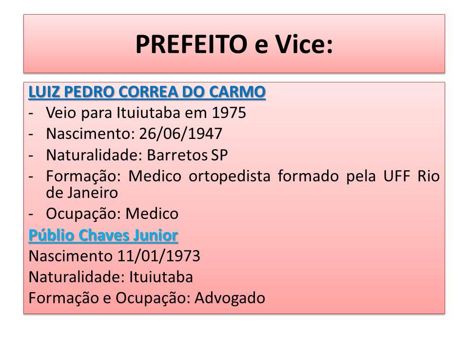 PREFEITO e Vice: LUIZ PEDRO CORREA DO CARMO -Veio para Ituiutaba em 1975 -Nascimento: 26/06/1947 -Naturalidade: Barretos SP -Formação: Medico ortopedista formado pela UFF Rio de Janeiro -Ocupação: Medico Públio Chaves Junior Nascimento 11/01/1973 Naturalidade: Ituiutaba Formação e Ocupação: Advogado LUIZ PEDRO CORREA DO CARMO -Veio para Ituiutaba em 1975 -Nascimento: 26/06/1947 -Naturalidade: Barretos SP -Formação: Medico ortopedista formado pela UFF Rio de Janeiro -Ocupação: Medico Públio Chaves Junior Nascimento 11/01/1973 Naturalidade: Ituiutaba Formação e Ocupação: Advogado