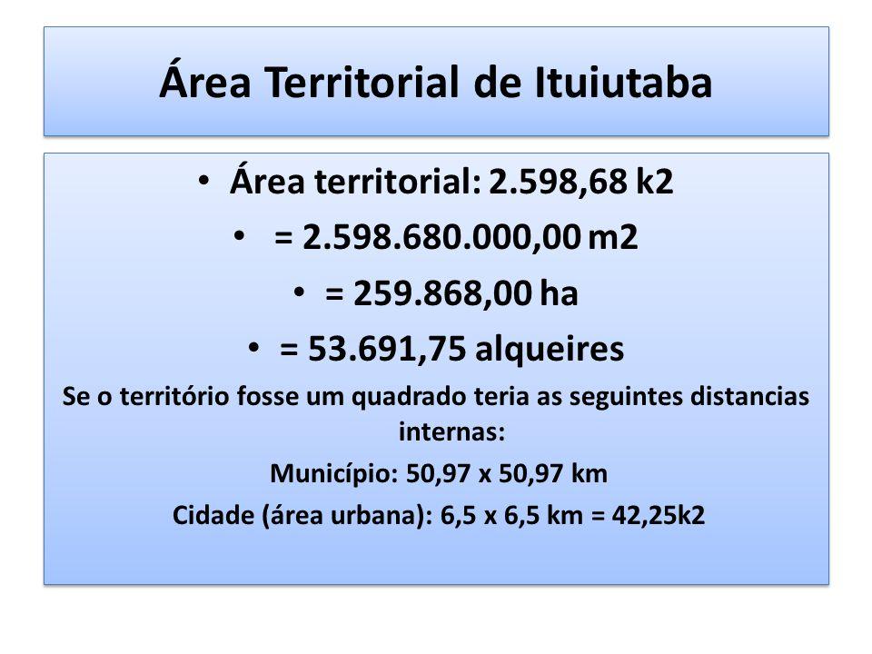 Área Territorial de Ituiutaba Área territorial: 2.598,68 k2 = 2.598.680.000,00 m2 = 259.868,00 ha = 53.691,75 alqueires Se o território fosse um quadrado teria as seguintes distancias internas: Município: 50,97 x 50,97 km Cidade (área urbana): 6,5 x 6,5 km = 42,25k2 Área territorial: 2.598,68 k2 = 2.598.680.000,00 m2 = 259.868,00 ha = 53.691,75 alqueires Se o território fosse um quadrado teria as seguintes distancias internas: Município: 50,97 x 50,97 km Cidade (área urbana): 6,5 x 6,5 km = 42,25k2