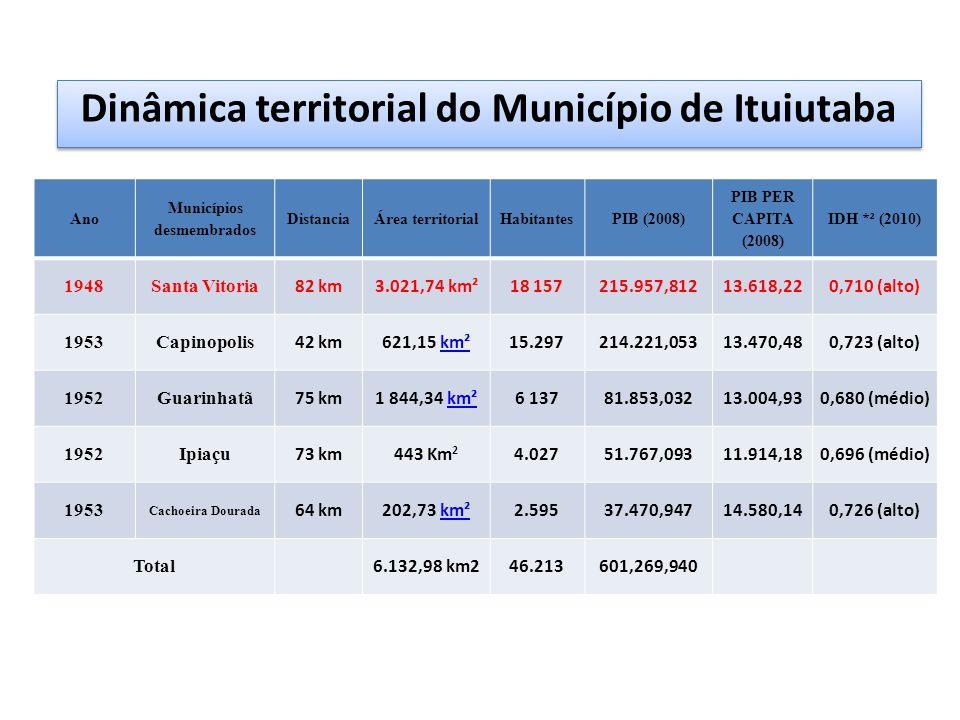 Dinâmica territorial do Município de Ituiutaba Ano Municípios desmembrados DistanciaÁrea territorialHabitantesPIB (2008) PIB PER CAPITA (2008) IDH *² (2010) 1948Santa Vitoria 82 km3.021,74 km²18 157215.957,81213.618,220,710 (alto) 1953Capinopolis 42 km621,15 km²km²15.297214.221,05313.470,480,723 (alto) 1952Guarinhatã 75 km1 844,34 km²km²6 13781.853,03213.004,930,680 (médio) 1952Ipiaçu 73 km443 Km 2 4.02751.767,09311.914,180,696 (médio) 1953 Cachoeira Dourada 64 km202,73 km²km²2.59537.470,94714.580,140,726 (alto) Total 6.132,98 km246.213601,269,940