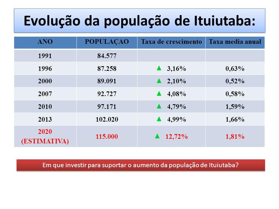 Evolução da população de Ituiutaba: ANOPOPULAÇAOTaxa de crescimentoTaxa media anual 199184.577 199687.2583,16%0,63% 200089.0912,10%0,52% 200792.7274,08%0,58% 201097.1714,79%1,59% 2013102.0204,99%1,66% 2020 (ESTIMATIVA) 115.00012,72%1,81% Em que investir para suportar o aumento da população de Ituiutaba?