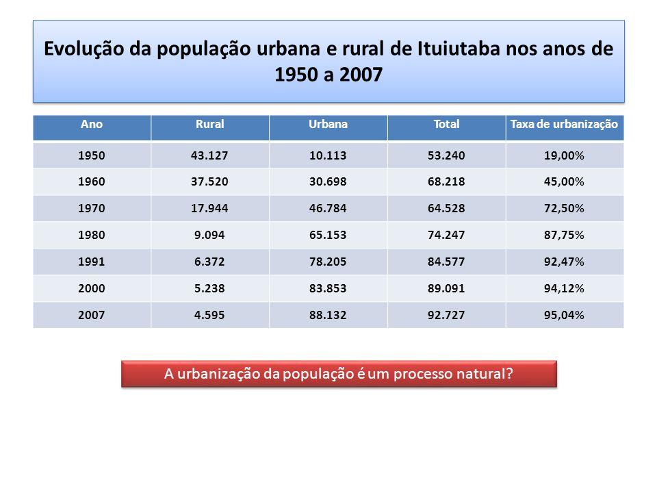 Evolução da população urbana e rural de Ituiutaba nos anos de 1950 a 2007 AnoRuralUrbanaTotalTaxa de urbanização 195043.12710.11353.24019,00% 196037.52030.69868.21845,00% 197017.94446.78464.52872,50% 19809.09465.15374.24787,75% 19916.37278.20584.57792,47% 20005.23883.85389.09194,12% 20074.59588.13292.72795,04% A urbanização da população é um processo natural?