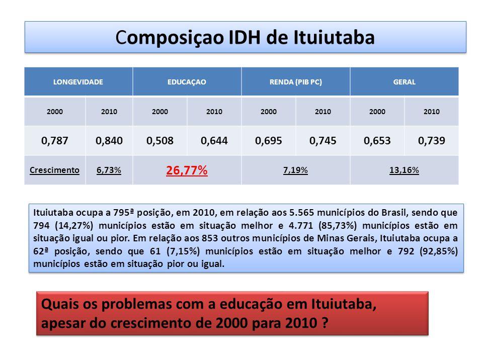 LONGEVIDADEEDUCAÇAORENDA (PIB PC)GERAL 20002010200020102000201020002010 0,7870,8400,5080,6440,6950,7450,6530,739 Crescimento6,73% 26,77% 7,19%13,16% Ituiutaba ocupa a 795ª posição, em 2010, em relação aos 5.565 municípios do Brasil, sendo que 794 (14,27%) municípios estão em situação melhor e 4.771 (85,73%) municípios estão em situação igual ou pior.