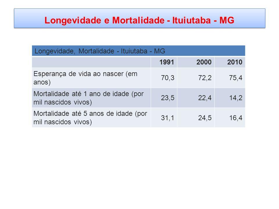 Longevidade e Mortalidade - Ituiutaba - MG Longevidade, Mortalidade - Ituiutaba - MG 199120002010 Esperança de vida ao nascer (em anos) 70,372,275,4 Mortalidade até 1 ano de idade (por mil nascidos vivos) 23,522,414,2 Mortalidade até 5 anos de idade (por mil nascidos vivos) 31,124,516,4