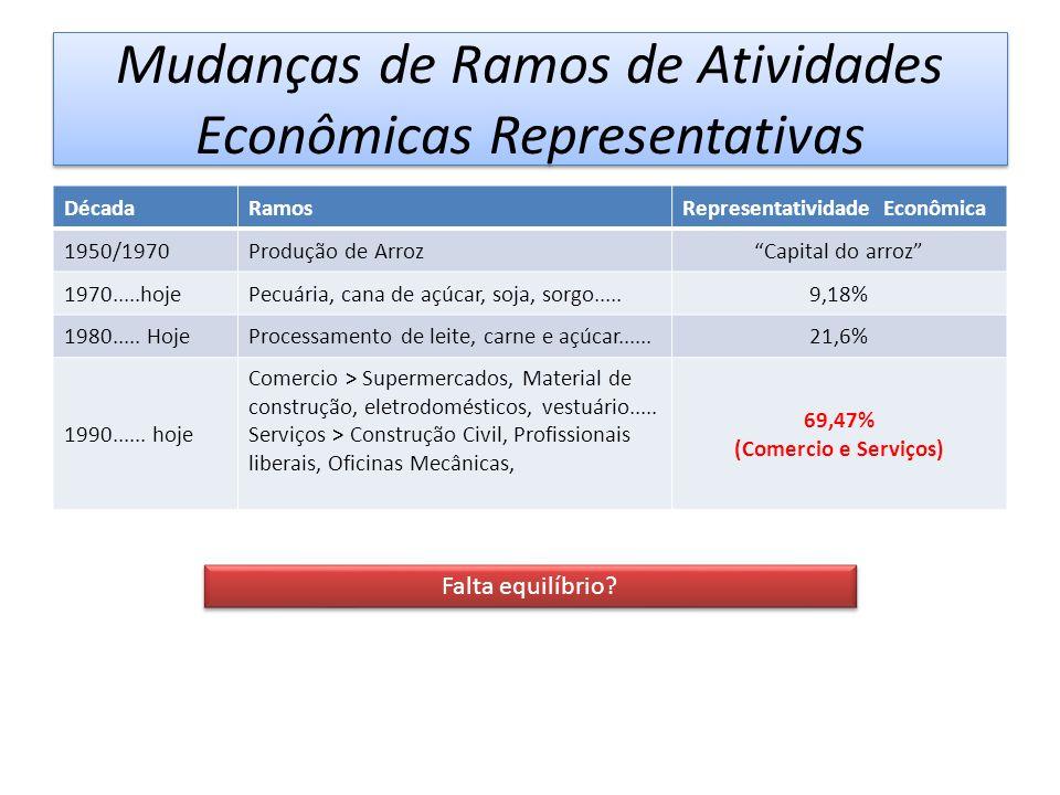 Mudanças de Ramos de Atividades Econômicas Representativas DécadaRamosRepresentatividade Econômica 1950/1970Produção de Arroz Capital do arroz 1970.....hojePecuária, cana de açúcar, soja, sorgo.....9,18% 1980.....